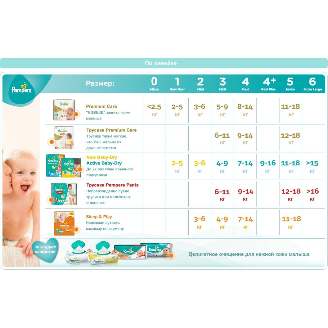 Подгузники Pampers Premium Care Newborn 0-2,5 кг (30 шт) Размер 0