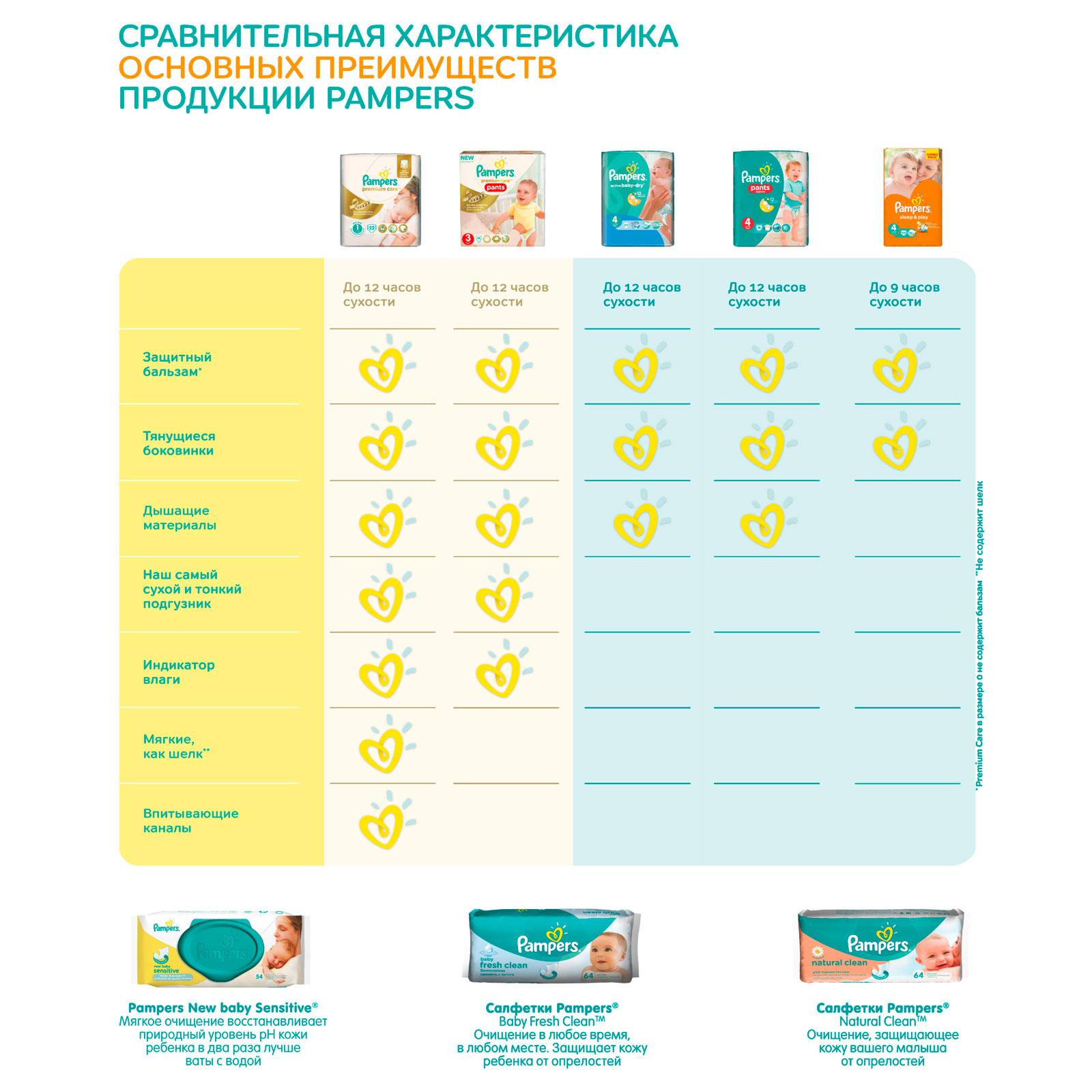 ����� Pampers � 3 ��� �������������� Premium Care (2-3 �������)