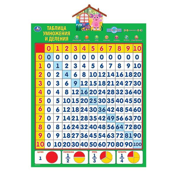 Обучающий плакат Умка Таблица умножения и деления