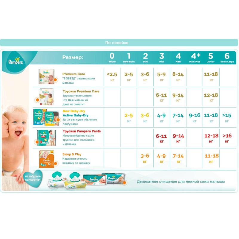 ���������� Pampers Active Baby Junior 11-18 �� (126 ��) ������ 5