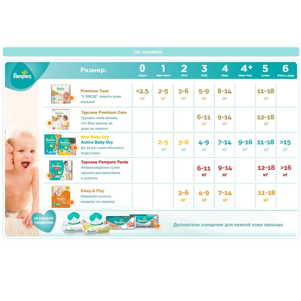 Подгузники Pampers Premium Care Newborn 2-5 кг (22 шт) Размер 1