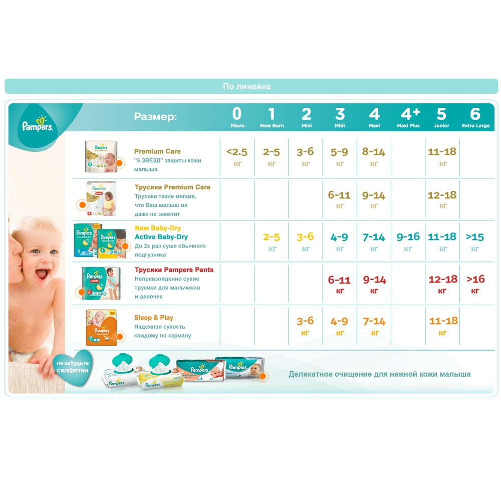 ���������� Pampers Premium Care Mini 3-6 �� (80 ��) ������ 2