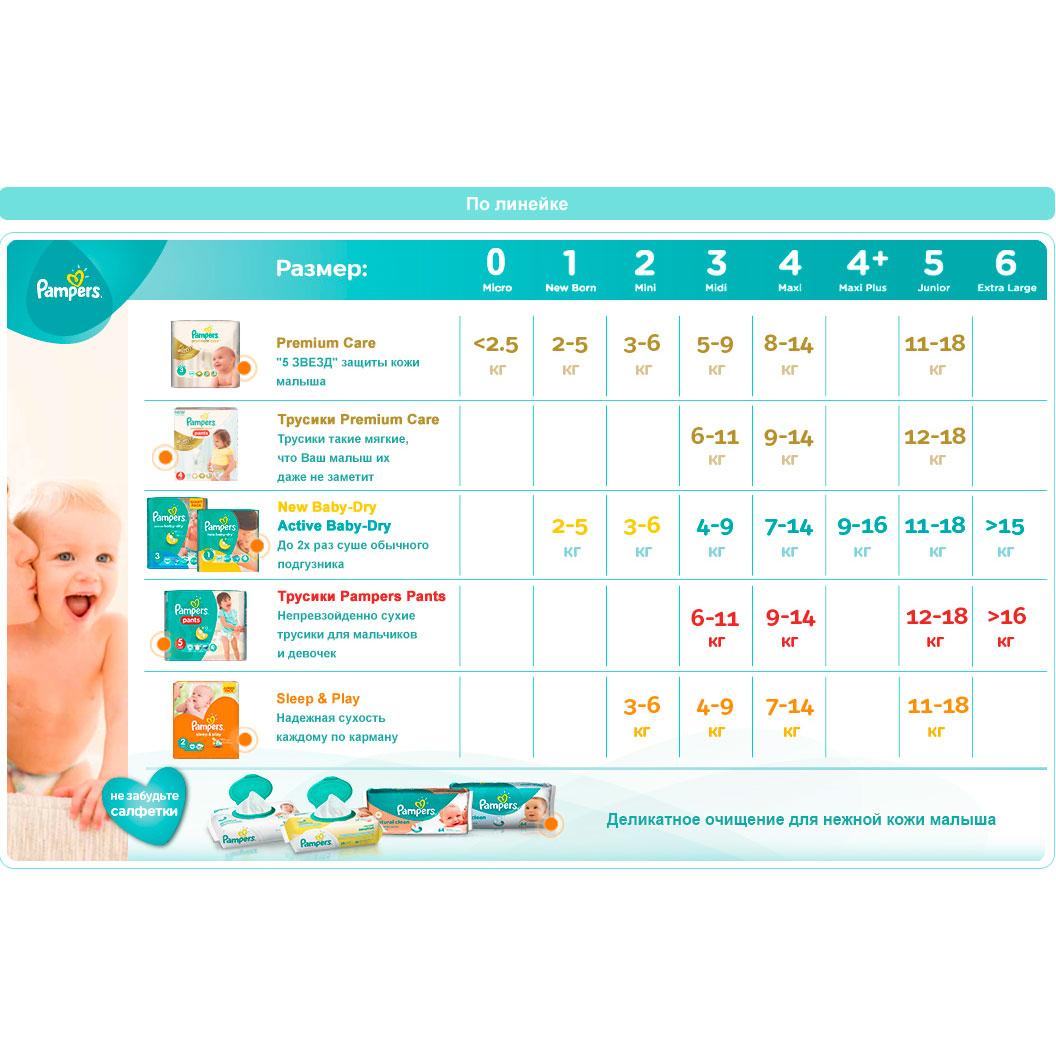 ����� Pampers � 4 �������� ����� Premium Care (3-4 �������)