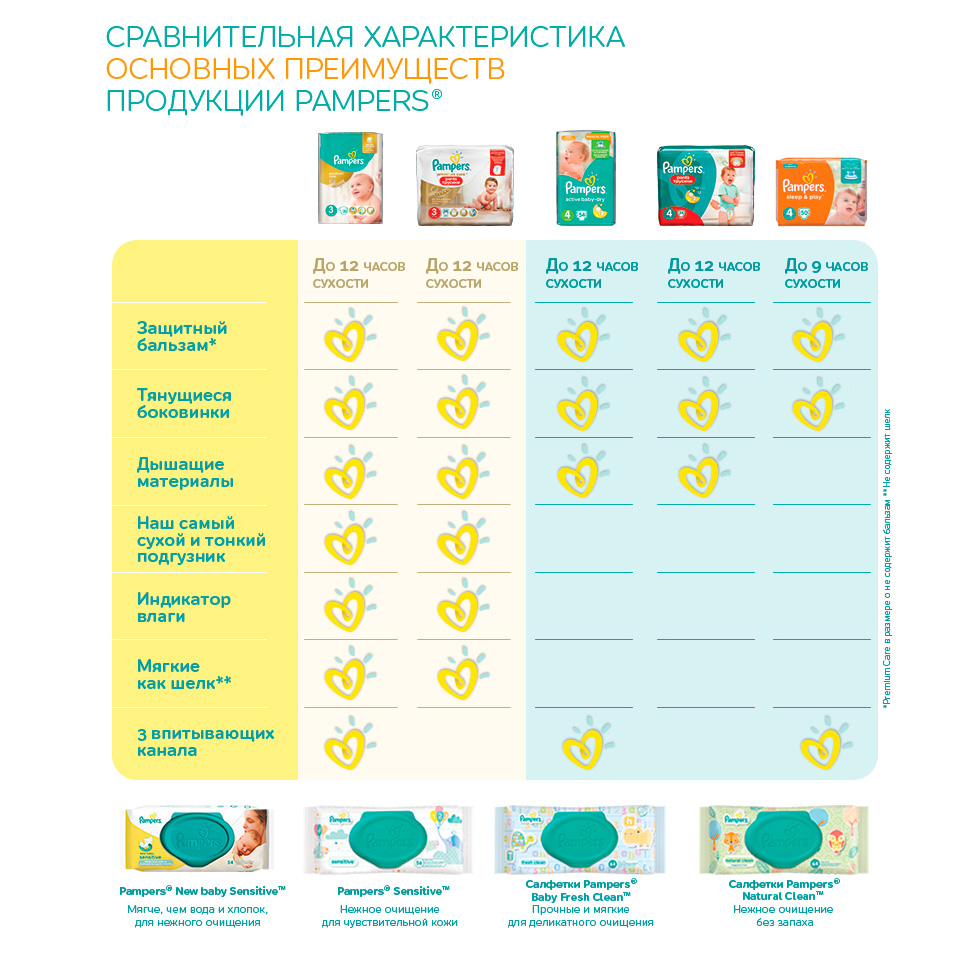 Подгузники Pampers Active Baby Extra Large 15+ кг (56 шт) Размер 6
