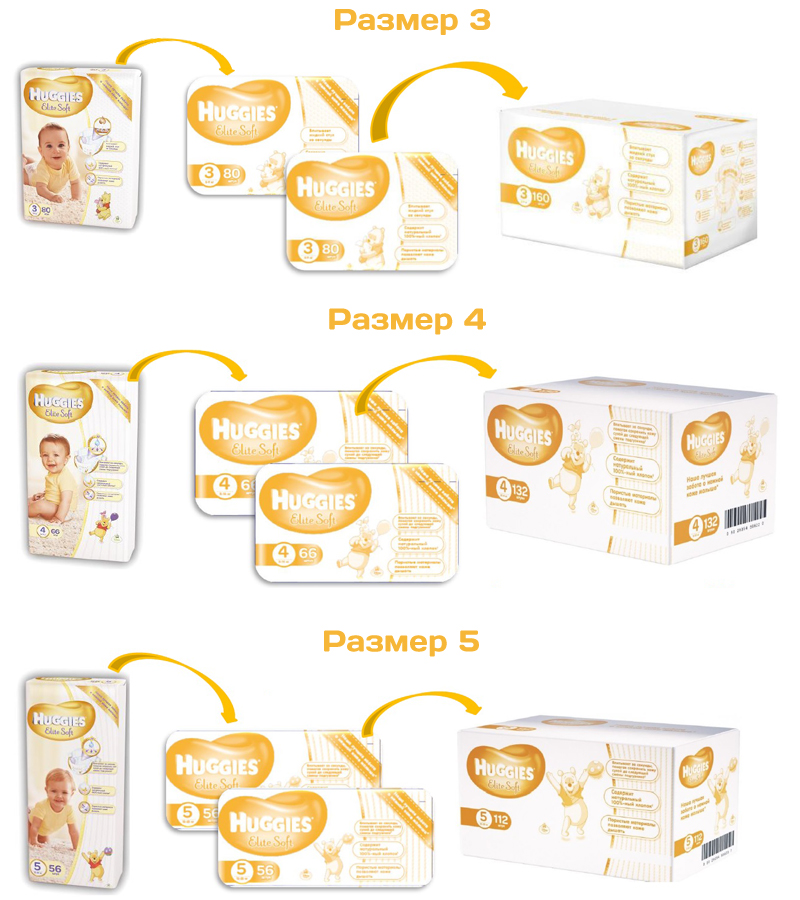 Huggies Elite Soft Channel Offer Размер3,4,5